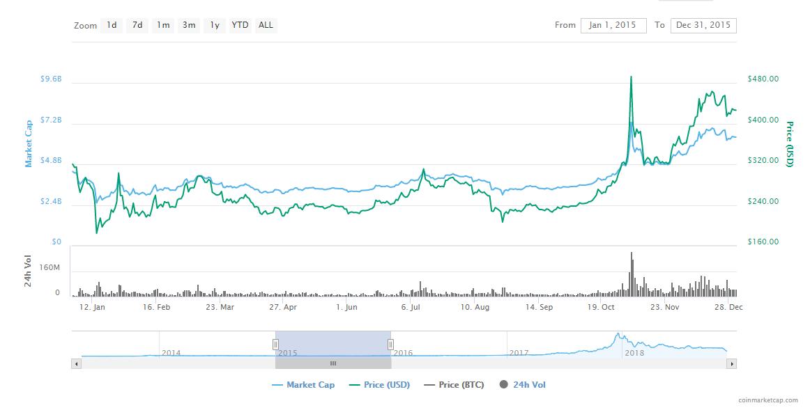 paaiškinkite bitcoin laikinojo terminais